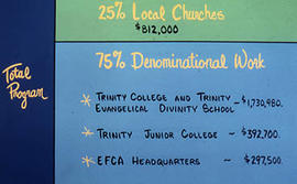 Trinity Junior College funds breakdown slide for a presentation.